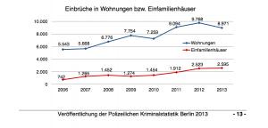 Einbruchstatistik Berlin 2013