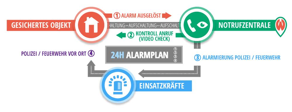 Alarm aufschaltung infografik - Stiller Alarm