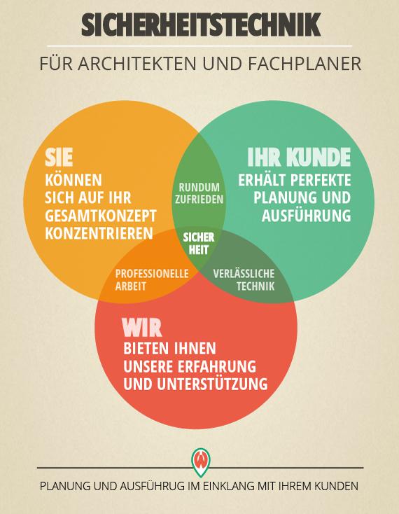 INFOGRAFIK_architekten-und-planer