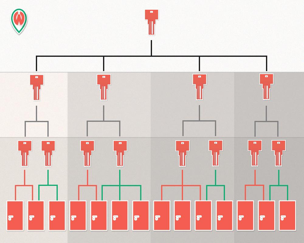 Schliessanlagen Hierarchie