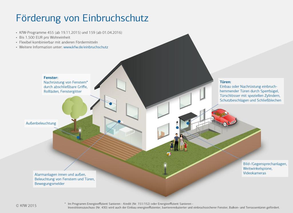 Infografik Umbauen Einbruchschutz KFW Förderung 455