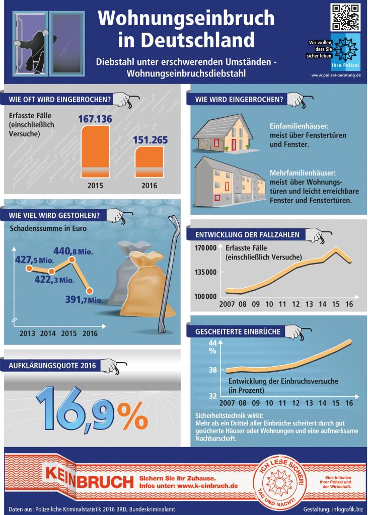 Wohnungseinbruch Deutschland Grafik 2016