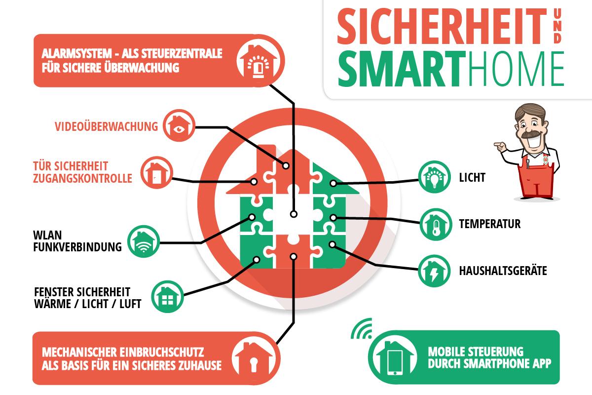Smart-Home-Systeme sind bei Einbruch, Brand und technischen Defekten unzuverlässig - Lösung ist die Alarmanlage mit smarten Funktionen