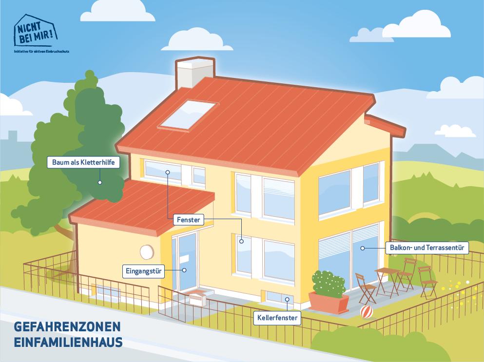 Gefahrenzonen für Einbruch im Einfamilienhaus