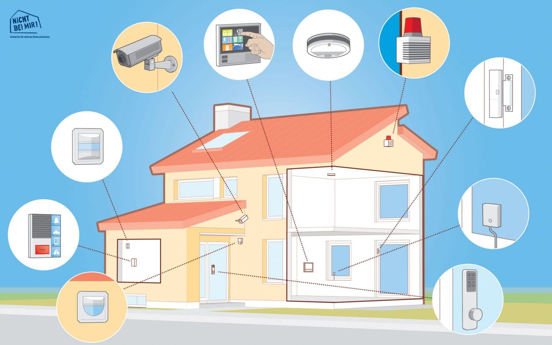 Alarm Abwehr für Einbruch im Einfamilienhaus