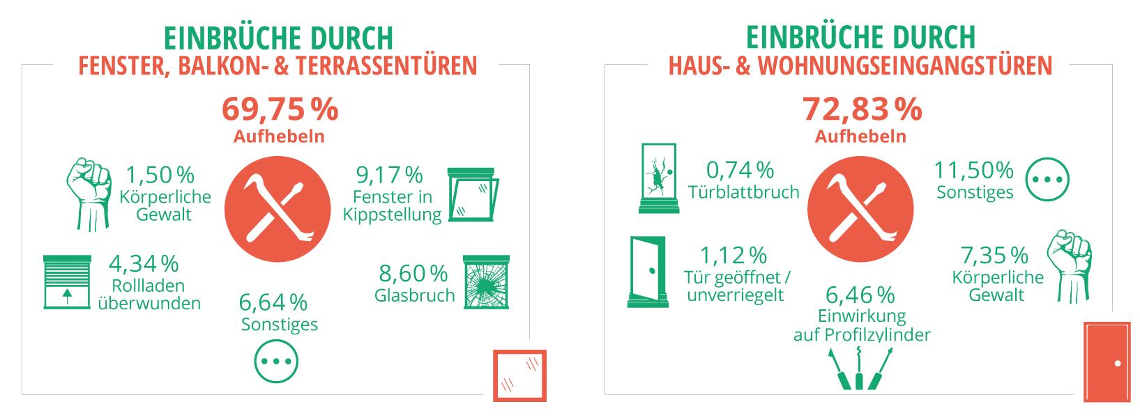 Vorgehensweisen der Einbrecher - Kölner Studie