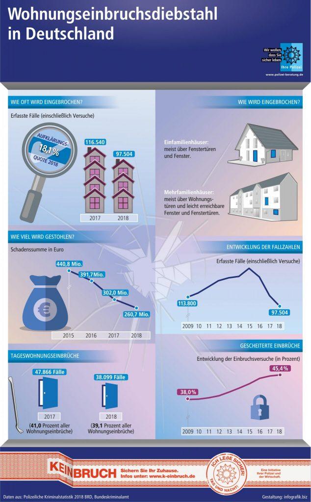 Übersicht Kriminalstatistik 2018