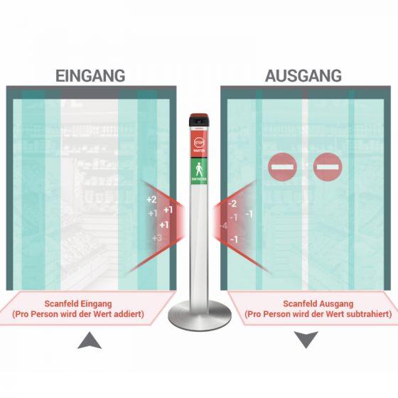 Elock2 Zutrittskontrolle für Supermarkt und andere Geschäfte mit zwei Türen