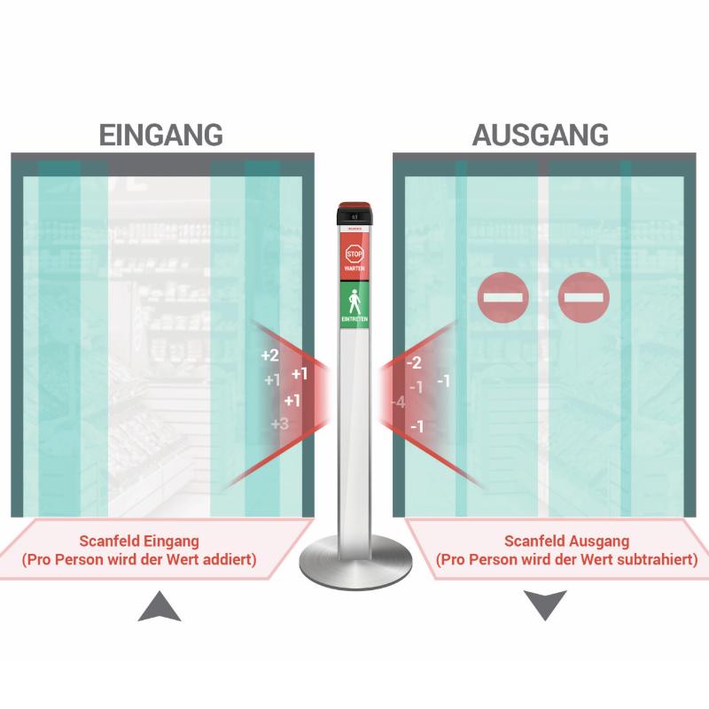 Elock2 Zutrittskontrolle für Supermarkt und andere Geschäfte 2 Türen